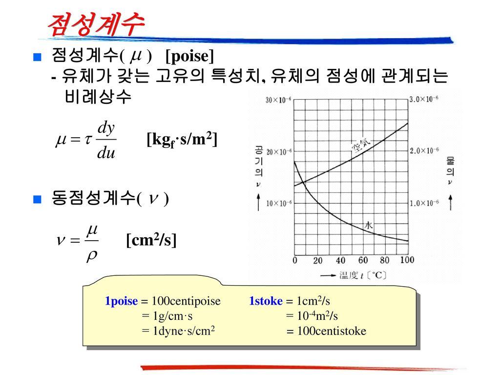 점성계수 점성계수( ) [poise] - 유체가 갖는 고유의 특성치, 유체의 점성에 관계되는 비례상수 [kgf·s/m2]